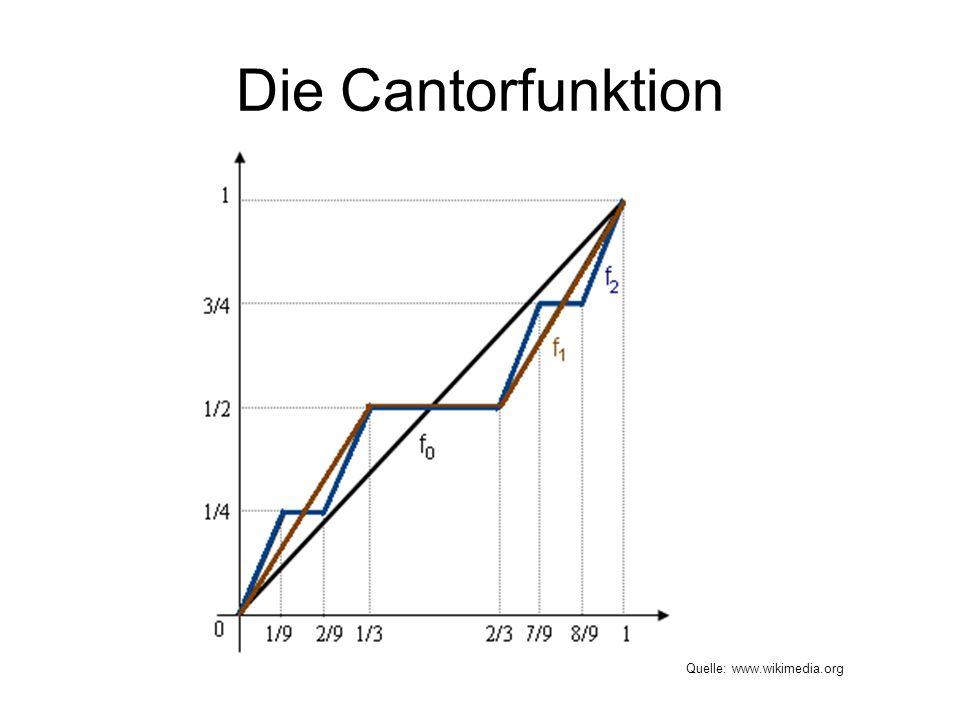 Die Cantorfunktion Quelle: www.wikimedia.org