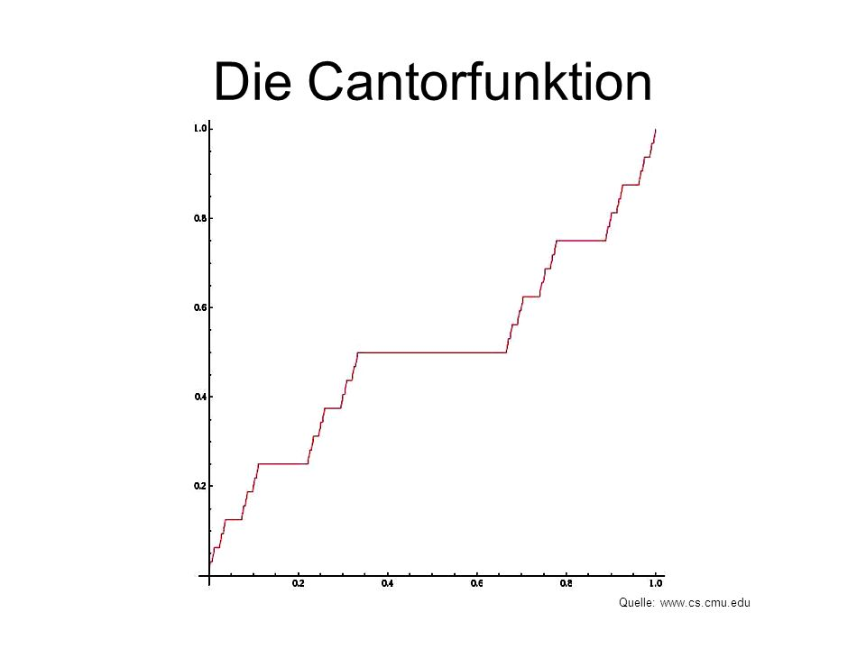 Die Cantorfunktion Quelle: www.cs.cmu.edu