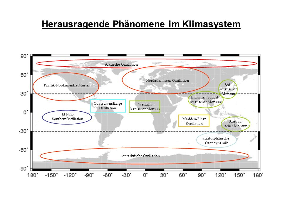 Herausragende Phänomene im Klimasystem