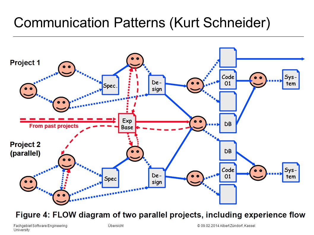 Communication Patterns (Kurt Schneider)