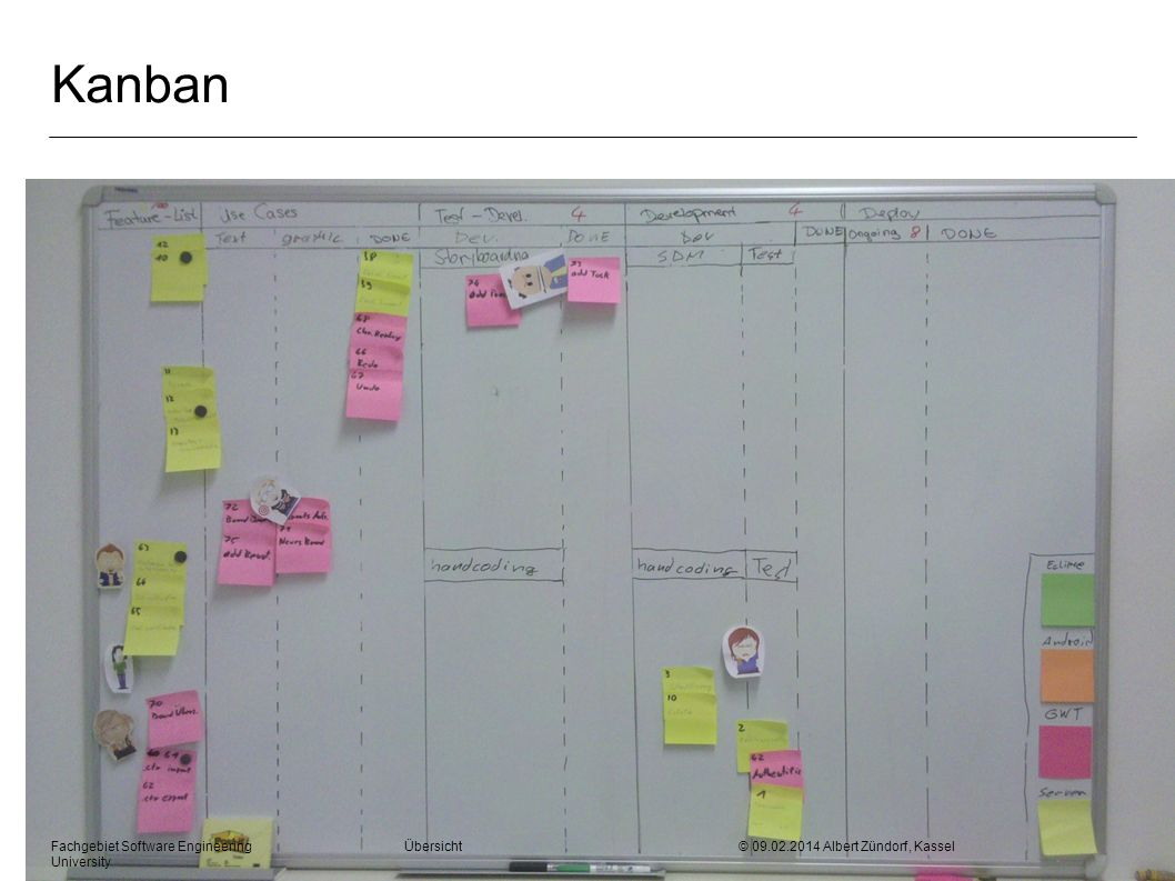 Kanban Fachgebiet Software Engineering Übersicht © 28.03.2017 Albert Zündorf, Kassel University.