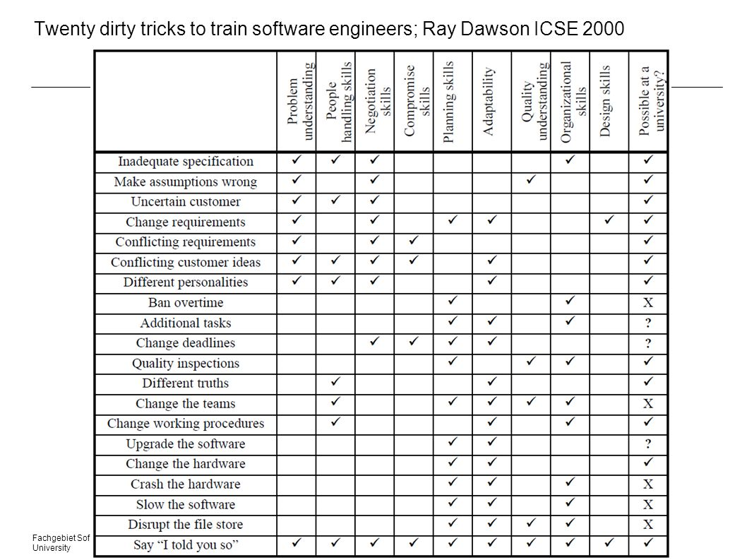 Twenty dirty tricks to train software engineers; Ray Dawson ICSE 2000