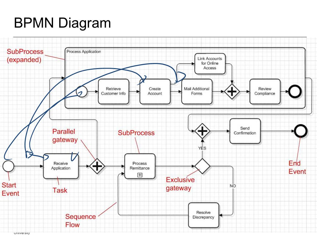 BPMN Diagram Fachgebiet Software Engineering Übersicht © 28.03.2017 Albert Zündorf, Kassel University.