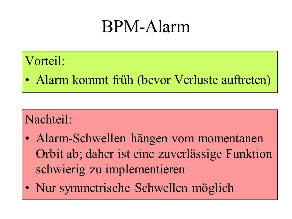 BPM-Alarm Vorteil: Alarm kommt früh (bevor Verluste auftreten)
