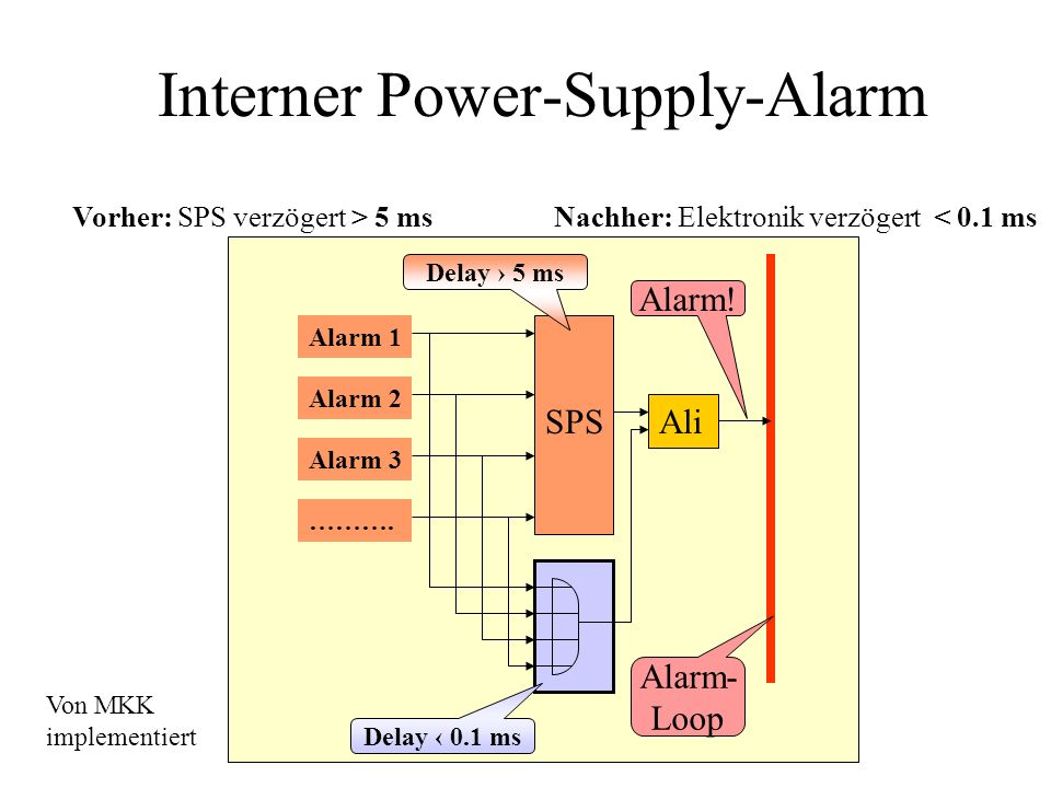 Interner Power-Supply-Alarm