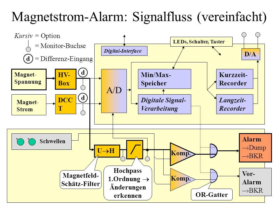 Magnetstrom-Alarm: Signalfluss (vereinfacht)