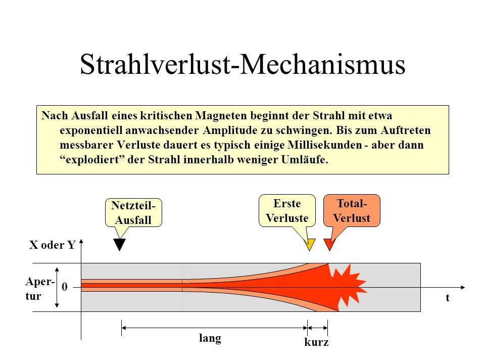 Strahlverlust-Mechanismus