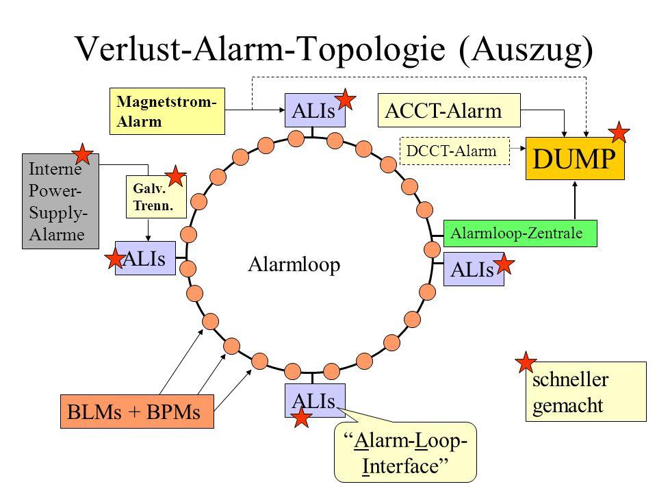 Verlust-Alarm-Topologie (Auszug)