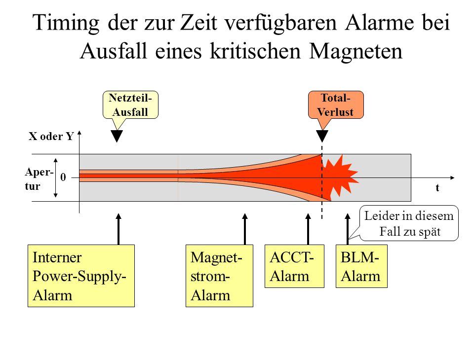 Timing der zur Zeit verfügbaren Alarme bei Ausfall eines kritischen Magneten