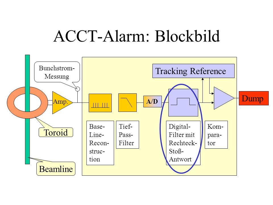 ACCT-Alarm: Blockbild