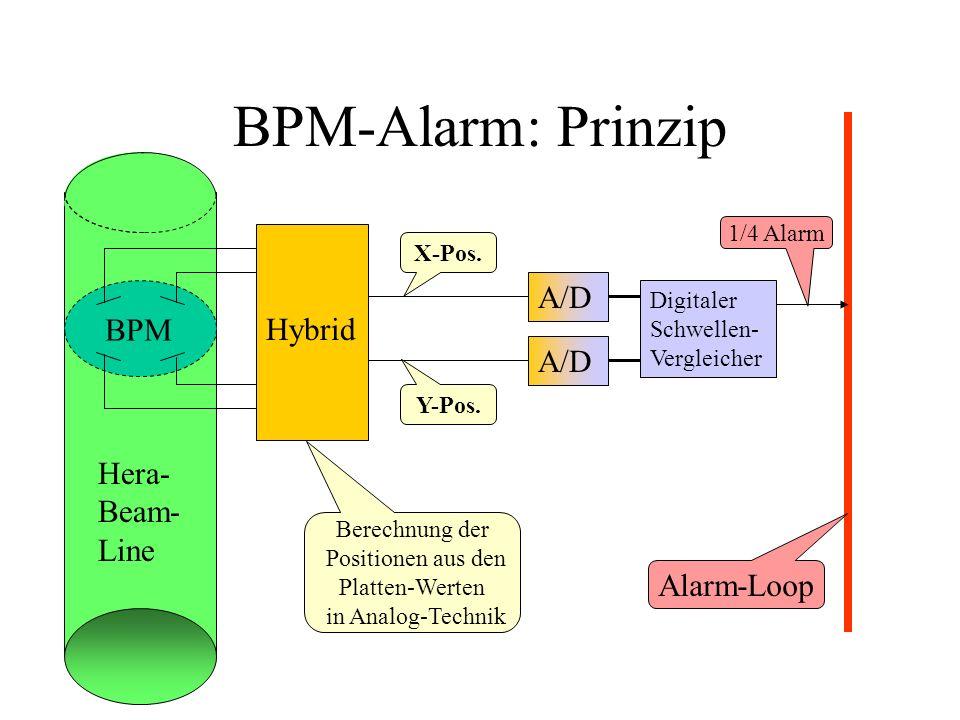 BPM-Alarm: Prinzip A/D BPM Hybrid A/D Hera-Beam-Line Alarm-Loop