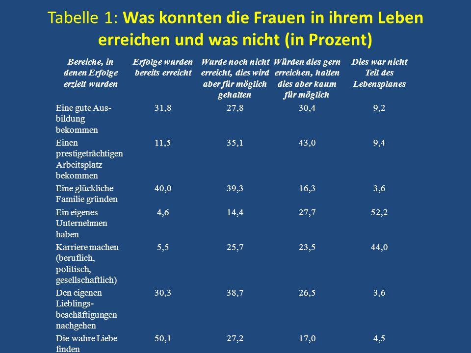 Tabelle 1: Was konnten die Frauen in ihrem Leben erreichen und was nicht (in Prozent)