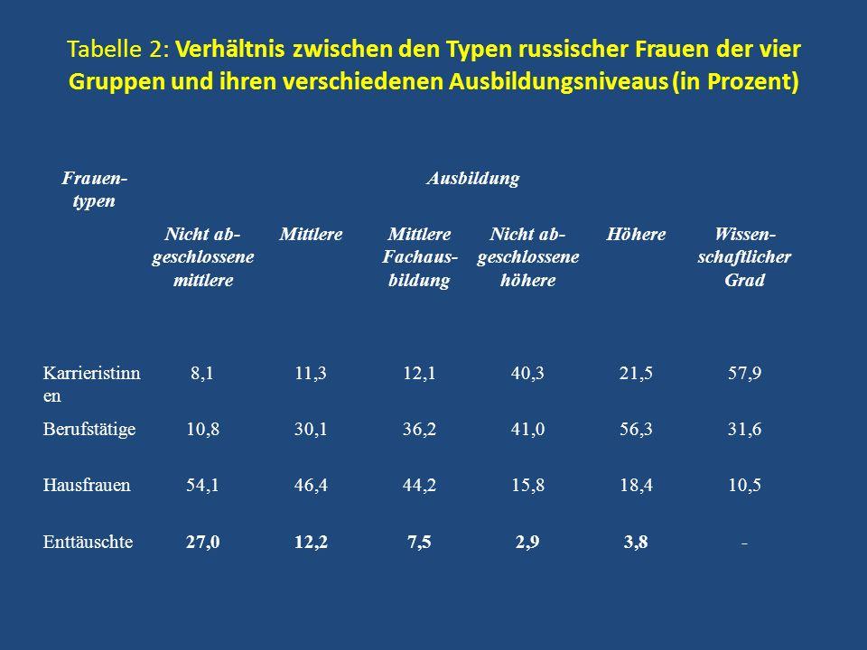 Tabelle 2: Verhältnis zwischen den Typen russischer Frauen der vier Gruppen und ihren verschiedenen Ausbildungsniveaus (in Prozent)