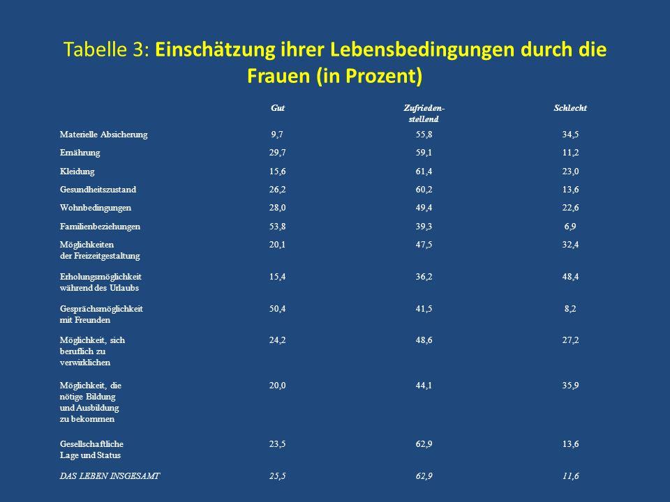 Tabelle 3: Einschätzung ihrer Lebensbedingungen durch die Frauen (in Prozent)