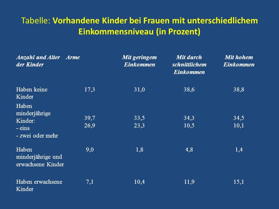 Tabelle: Vorhandene Kinder bei Frauen mit unterschiedlichem Einkommensniveau (in Prozent)