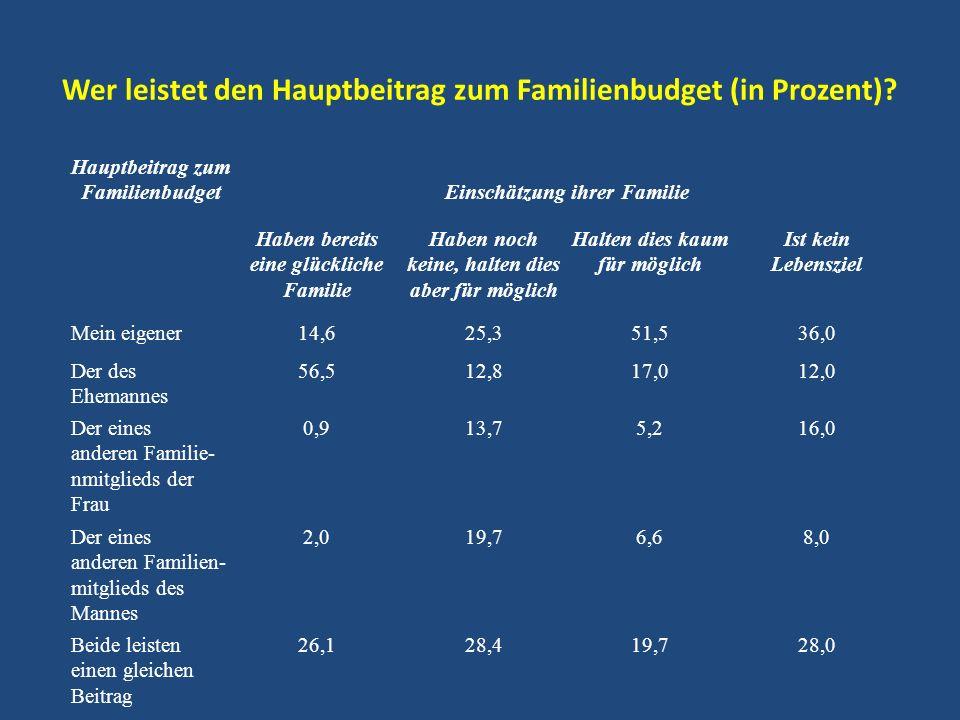 Wer leistet den Hauptbeitrag zum Familienbudget (in Prozent)