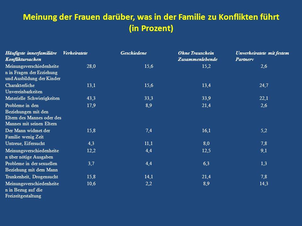 Meinung der Frauen darüber, was in der Familie zu Konflikten führt (in Prozent)