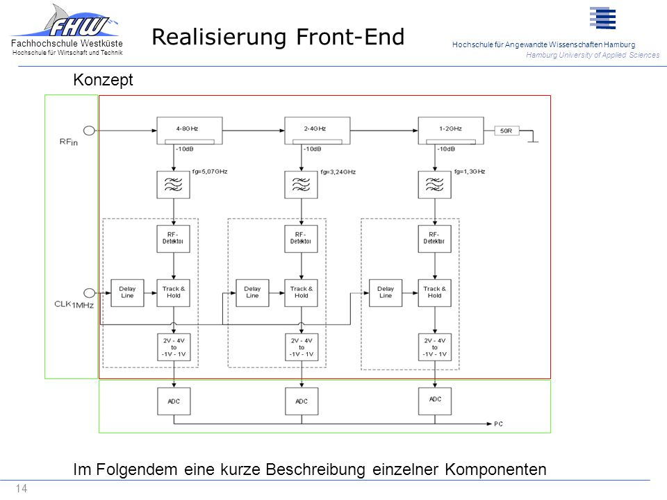 Realisierung Front-End