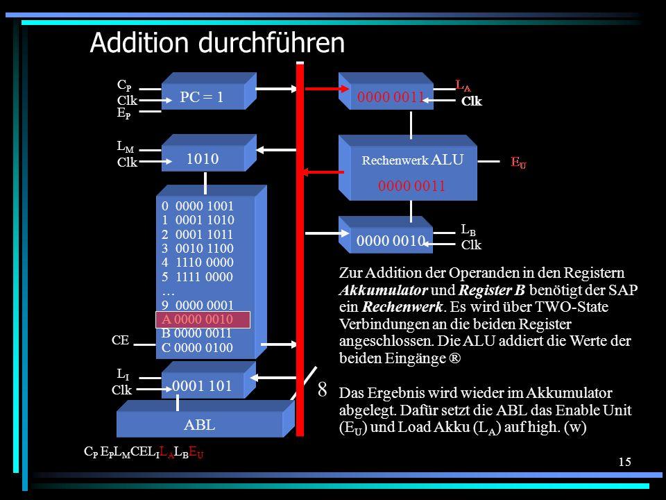 Addition durchführen 8 0000 0011 PC = 1 0000 0001 1010 0000 0011