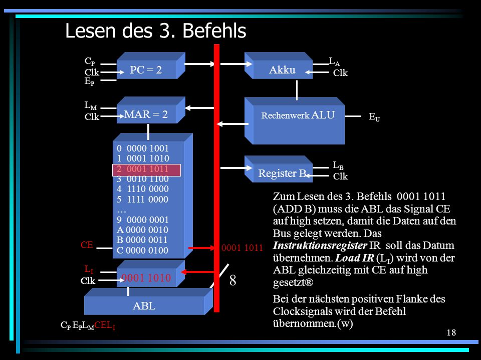 Lesen des 3. Befehls 8 PC = 2 Akku MAR = 2 Register B