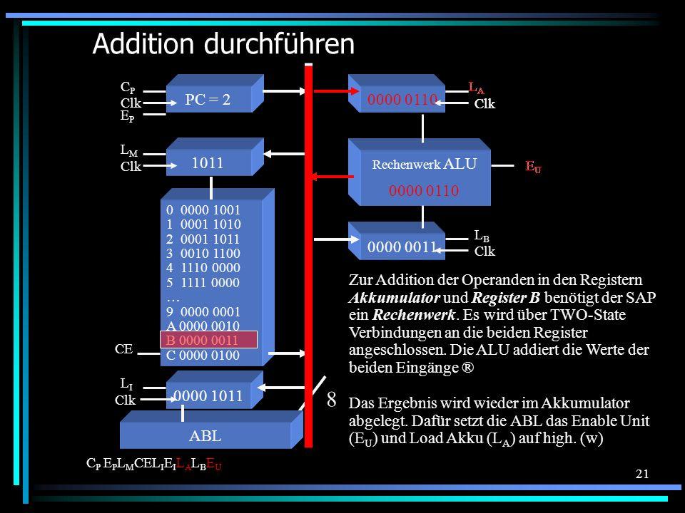 Addition durchführen 8 0000 0110 PC = 2 0000 0011 1011 0000 0110