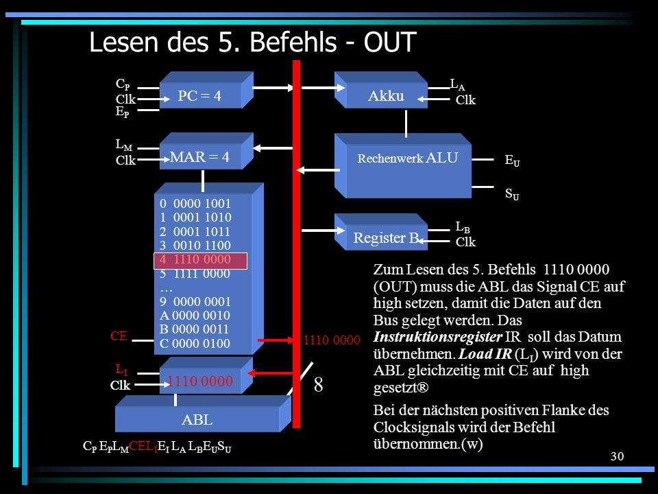 Lesen des 5. Befehls - OUT 8 PC = 4 Akku MAR = 4 Register B