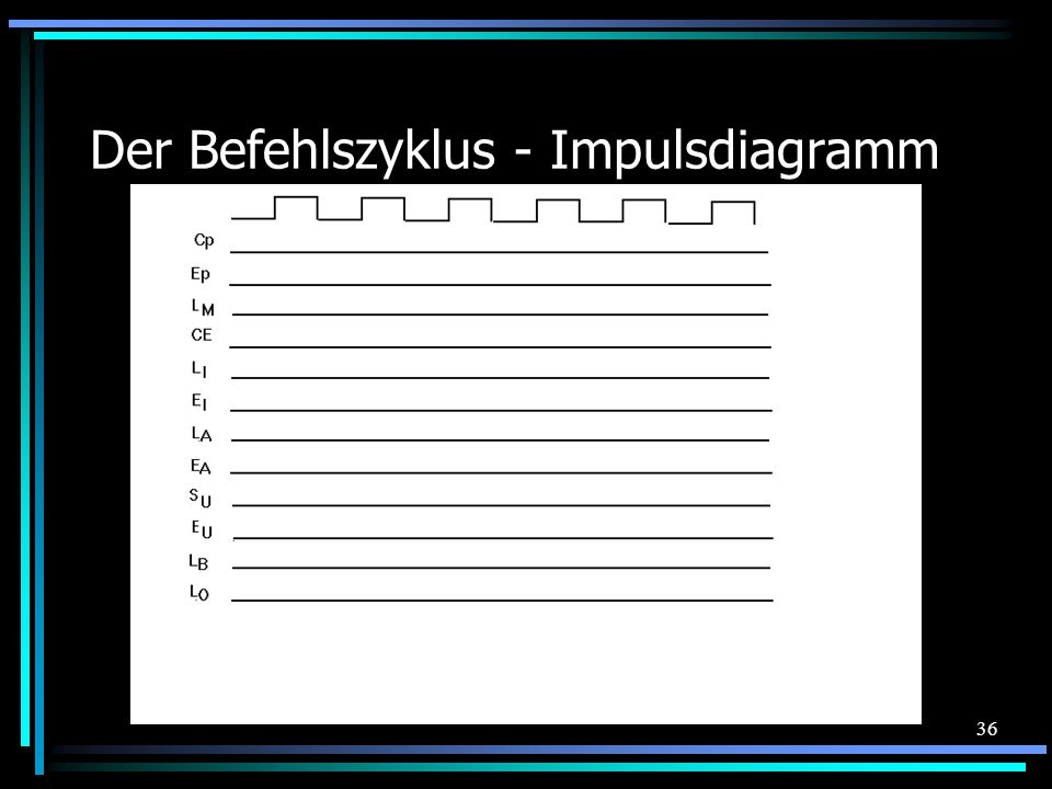 Der Befehlszyklus - Impulsdiagramm