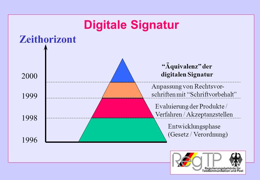 Digitale Signatur Zeithorizont 2000 1999 1998 1996 Äquivalenz der
