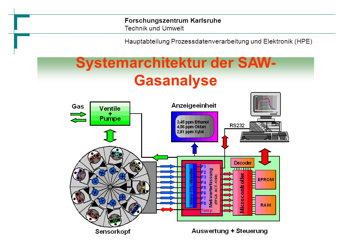 Systemarchitektur der SAW-Gasanalyse