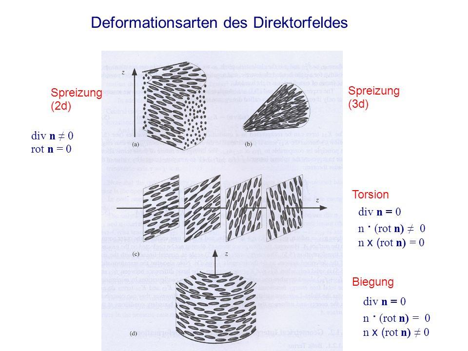Deformationsarten des Direktorfeldes
