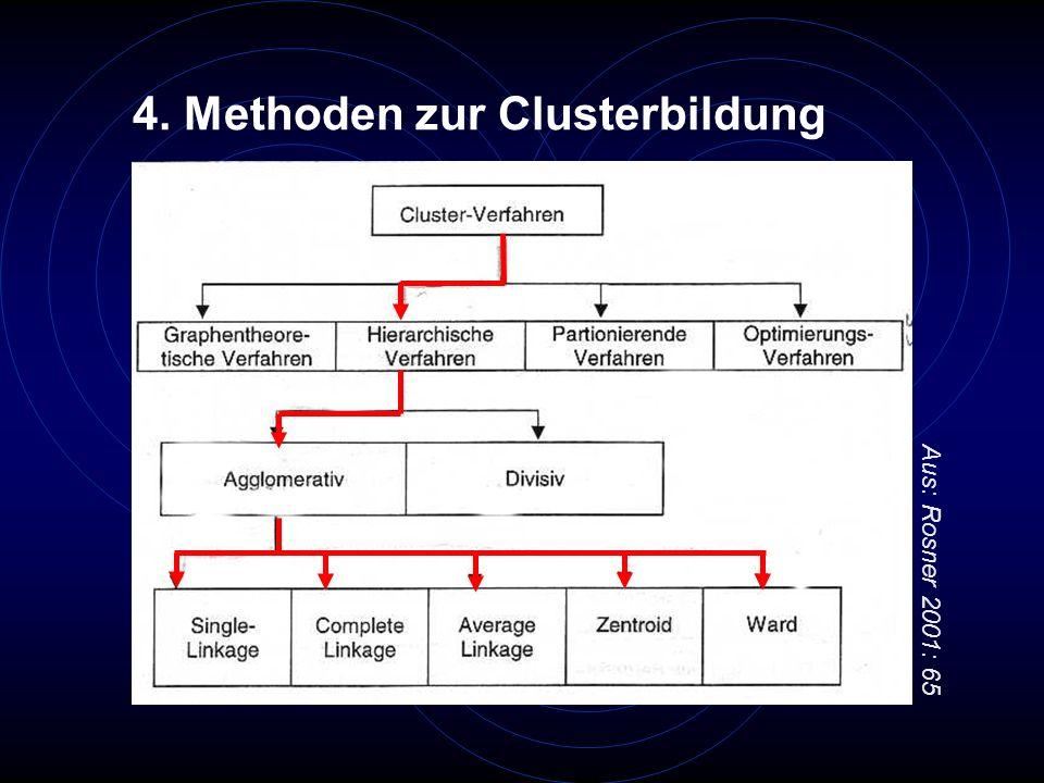 4. Methoden zur Clusterbildung