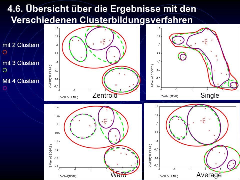 4.6. Übersicht über die Ergebnisse mit den Verschiedenen Clusterbildungsverfahren
