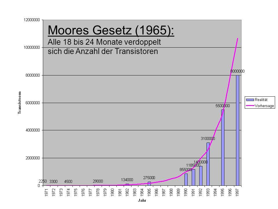 Moores Gesetz (1965): Alle 18 bis 24 Monate verdoppelt