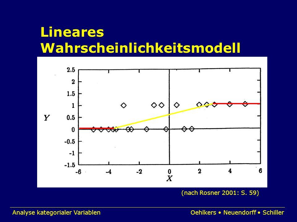 Lineares Wahrscheinlichkeitsmodell