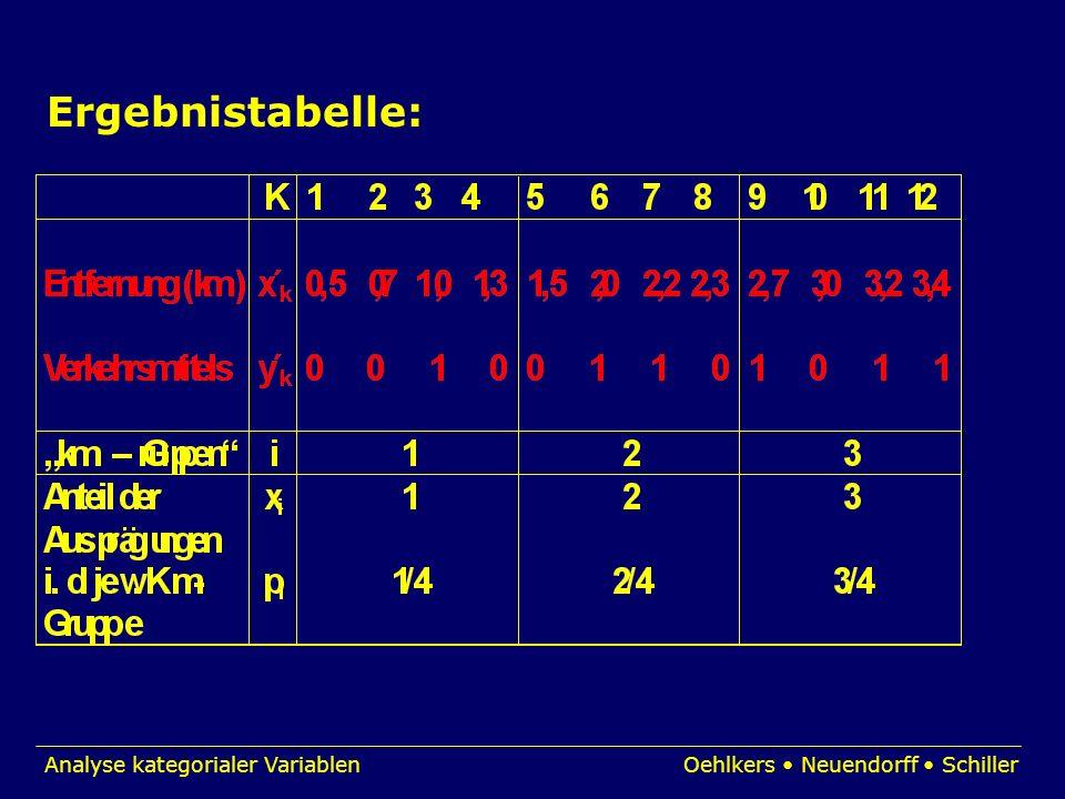 Ergebnistabelle: