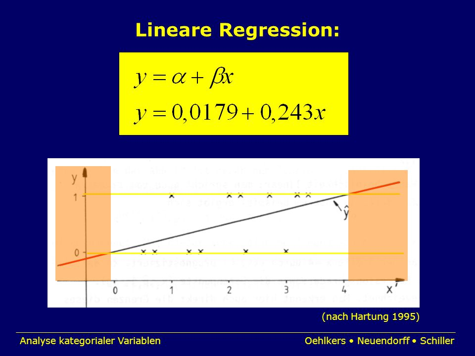 Lineare Regression: (nach Hartung 1995)