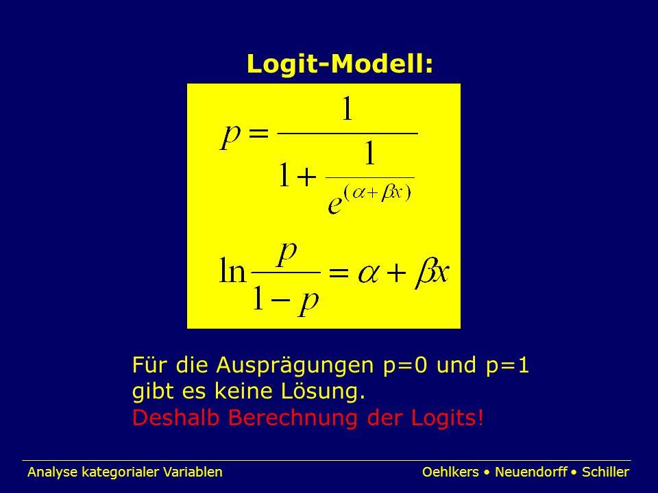 Logit-Modell: Für die Ausprägungen p=0 und p=1 gibt es keine Lösung.