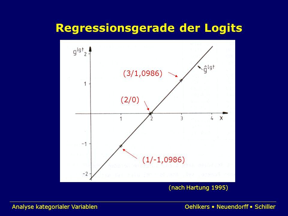 Regressionsgerade der Logits