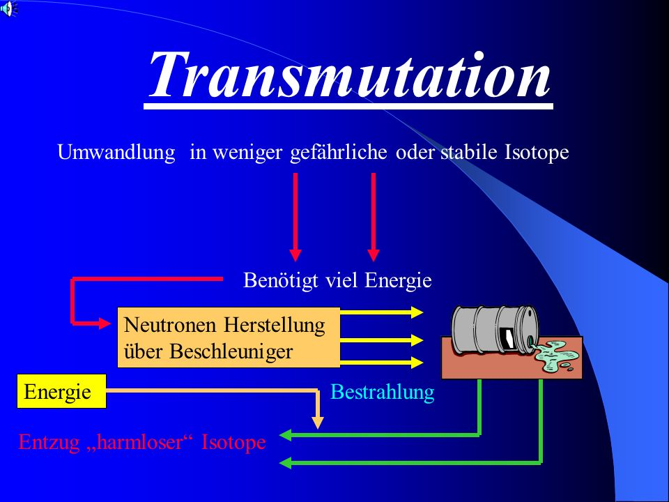 Transmutation Umwandlung in weniger gefährliche oder stabile Isotope