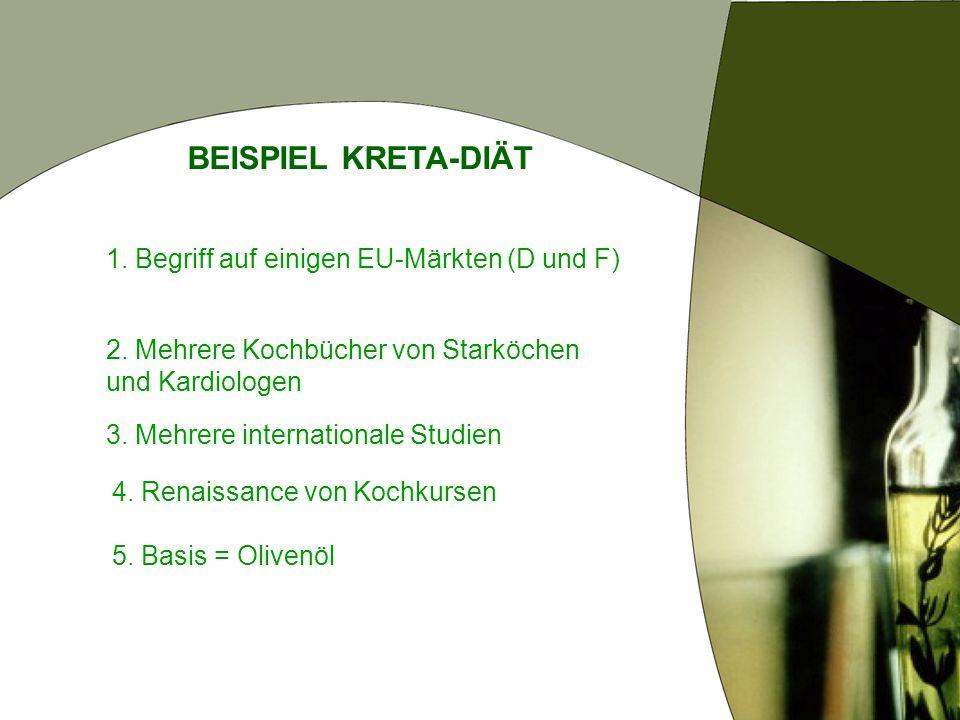 BEISPIEL KRETA-DIÄT 1. Begriff auf einigen EU-Märkten (D und F)