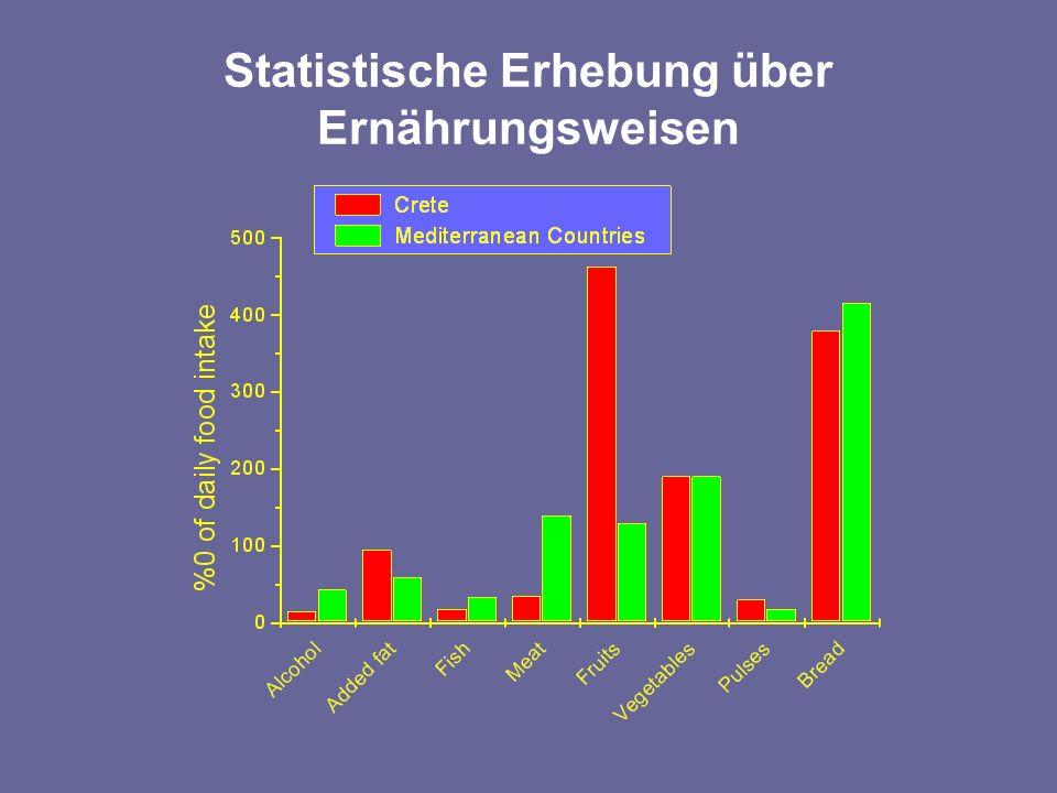 Statistische Erhebung über Ernährungsweisen