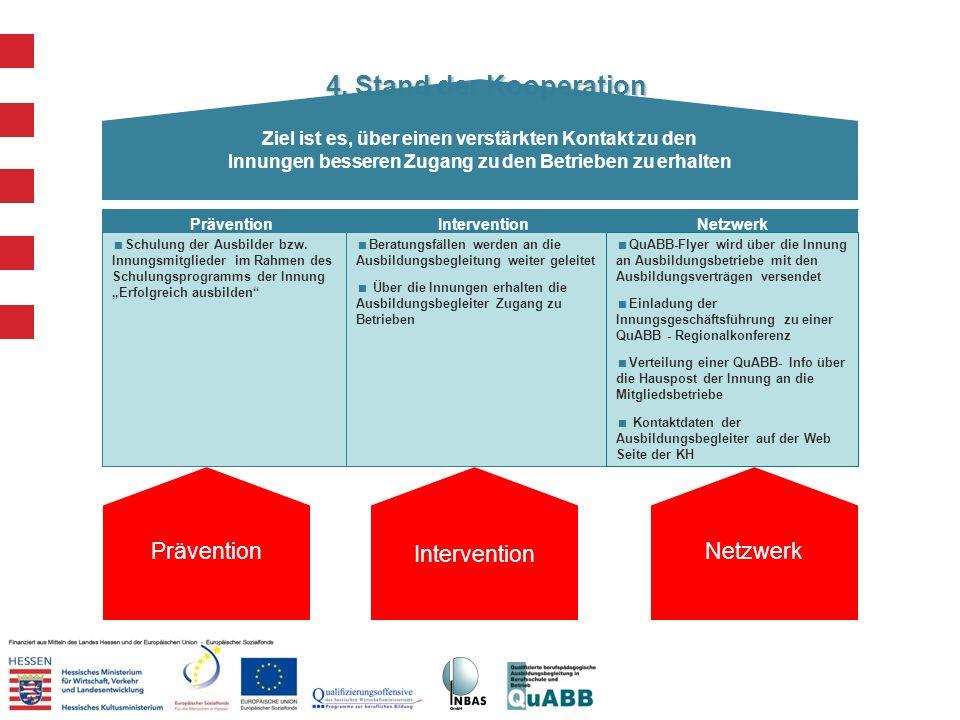 4. Stand der Kooperation Prävention Intervention Netzwerk