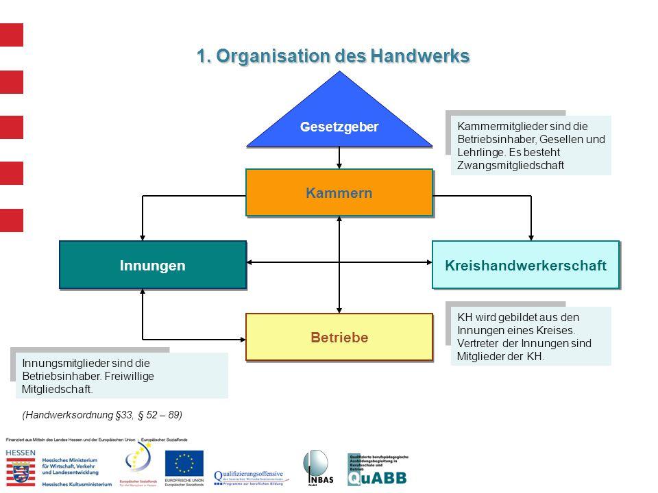 1. Organisation des Handwerks