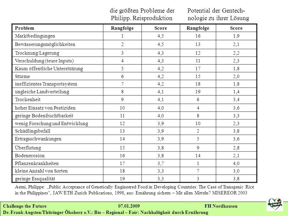 die größten Probleme der Potential der Gentech-. Philipp