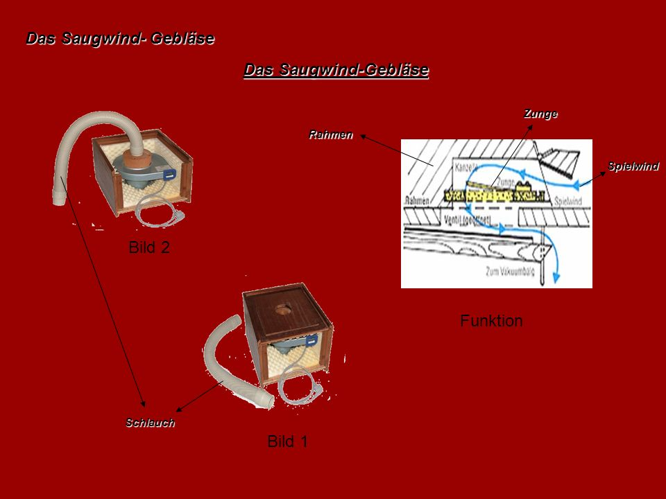 Das Saugwind- Gebläse Das Saugwind-Gebläse Bild 2 Funktion Bild 1