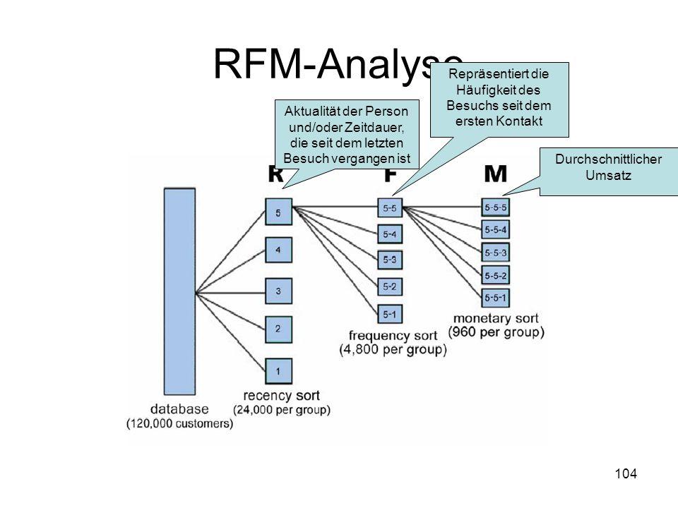 RFM-Analyse Repräsentiert die Häufigkeit des Besuchs seit dem ersten Kontakt.