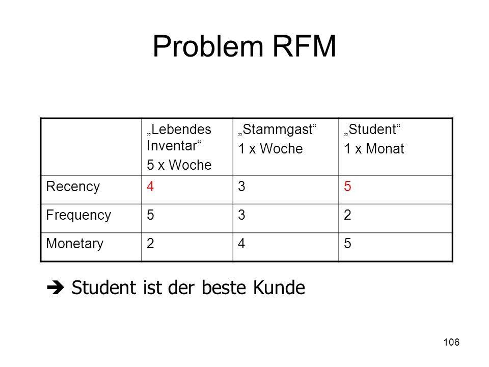 """Problem RFM  Student ist der beste Kunde """"Lebendes Inventar"""