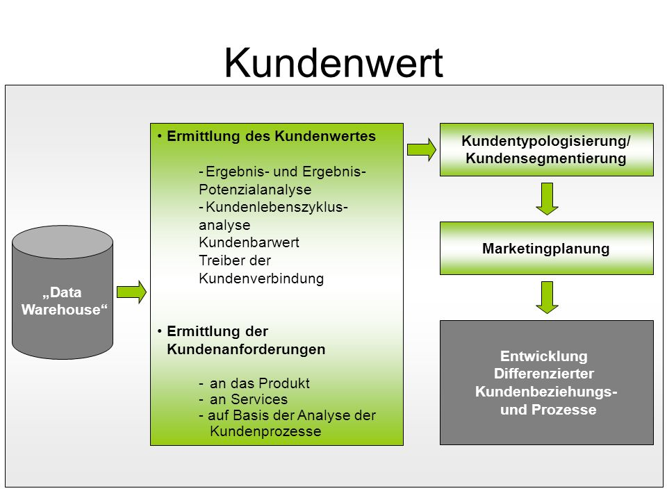 Kundentypologisierung/