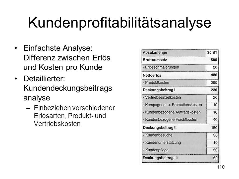Kundenprofitabilitätsanalyse