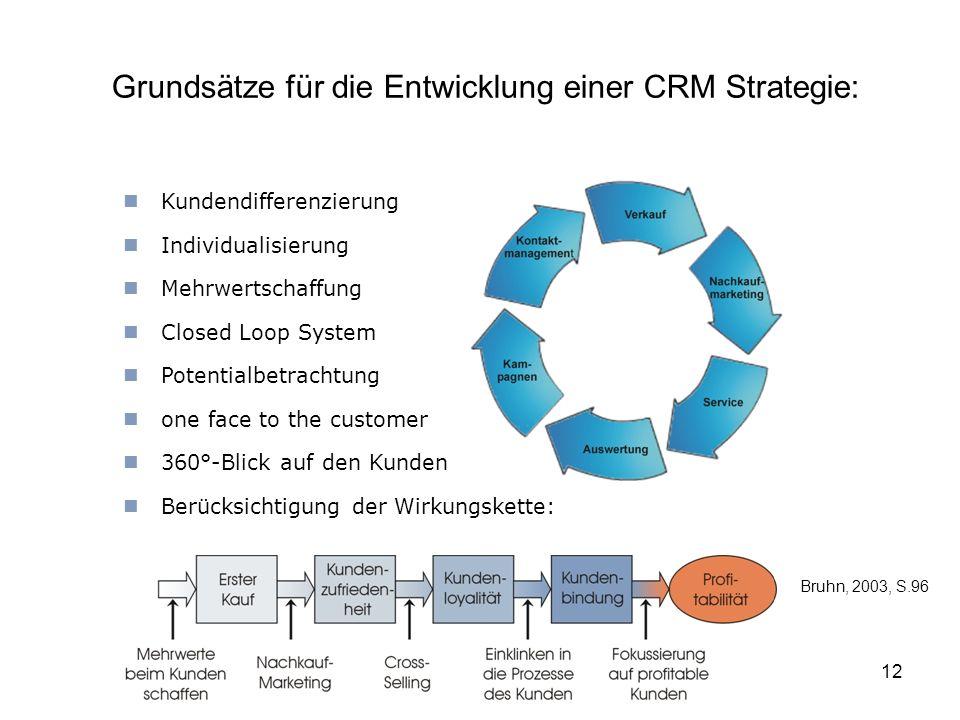 Grundsätze für die Entwicklung einer CRM Strategie: